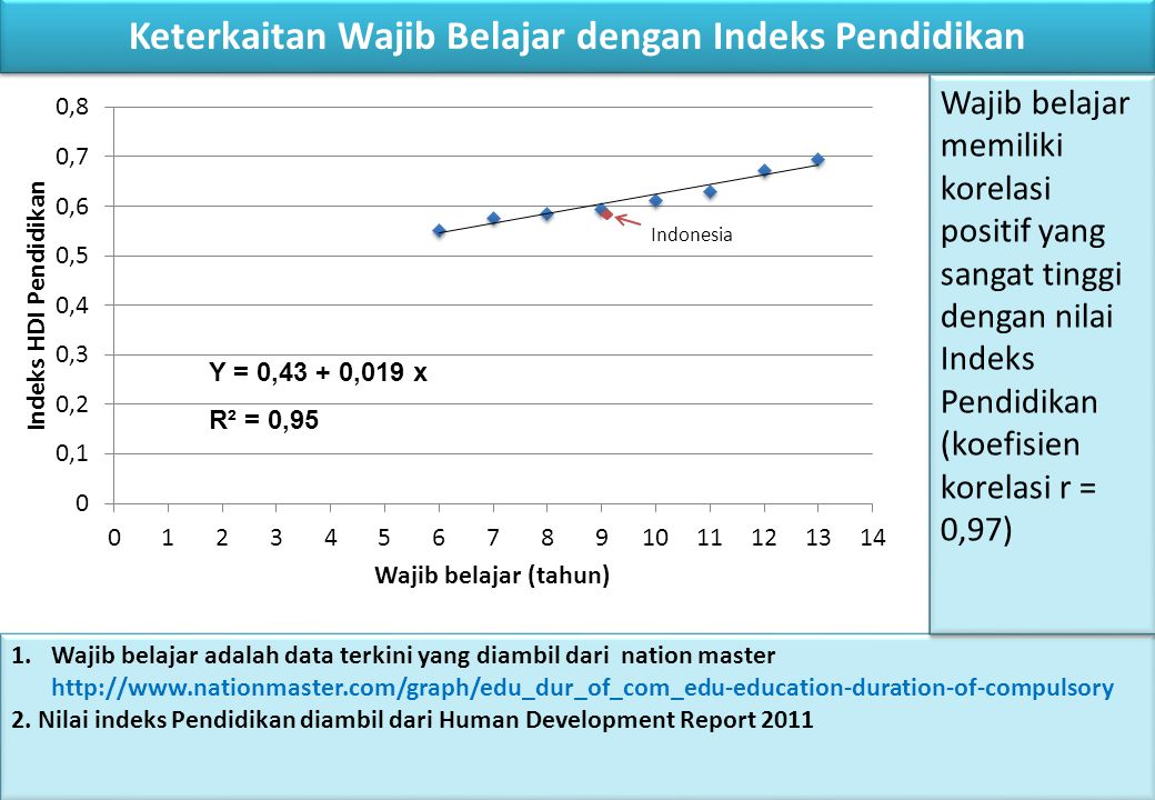Keterkaitan Wajib Belajar dengan Indeks Pendidikan