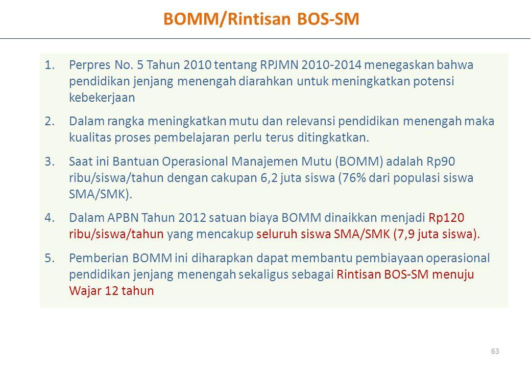 BOMM/Rintisan BOS-SM