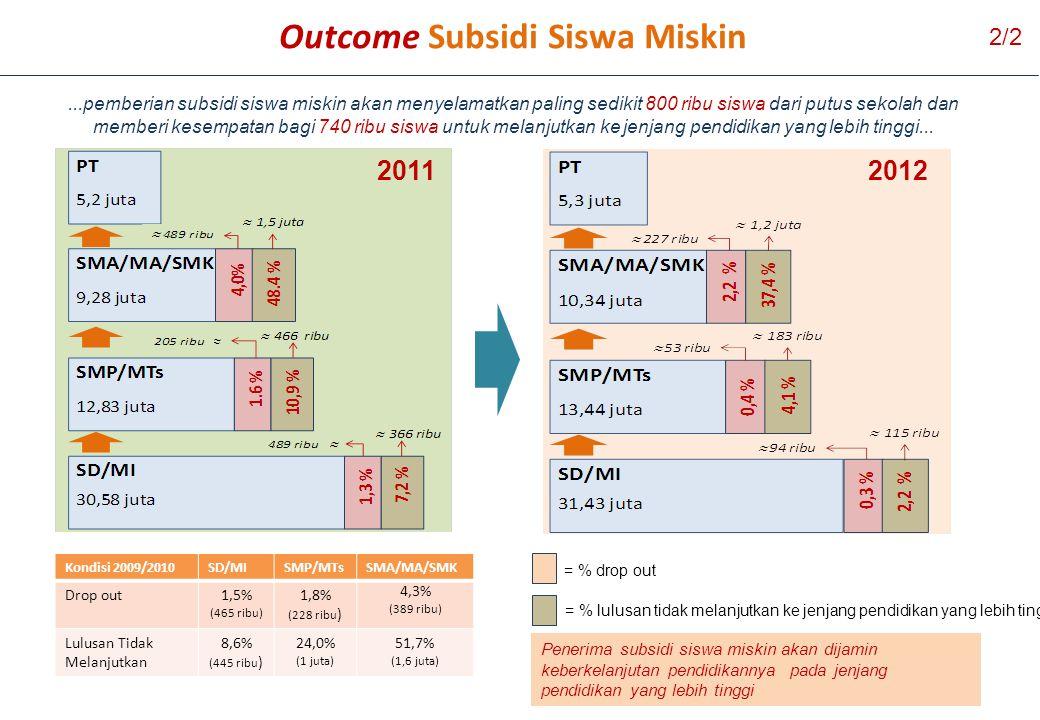 Outcome Subsidi Siswa Miskin