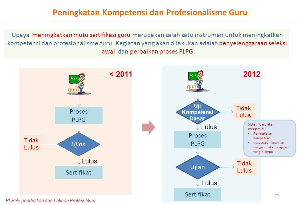 Peningkatan Kompetensi dan Profesionalisme Guru