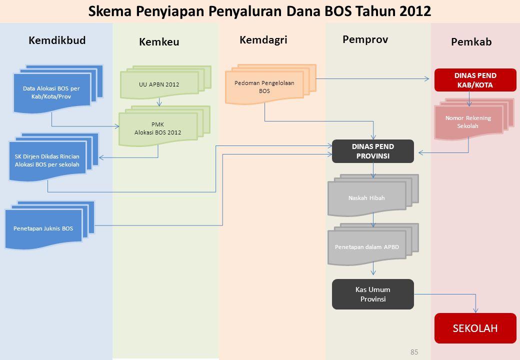Skema Penyiapan Penyaluran Dana BOS Tahun 2012