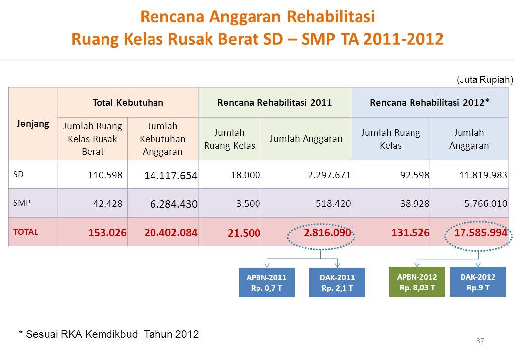 Rencana Rehabilitasi 2012*