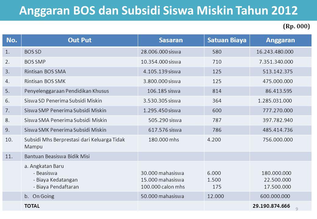 Anggaran BOS dan Subsidi Siswa Miskin Tahun 2012