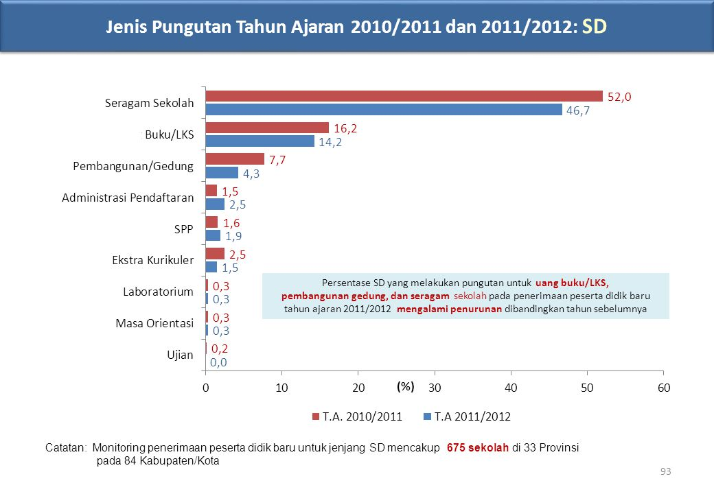 Jenis Pungutan Tahun Ajaran 2010/2011 dan 2011/2012: SD