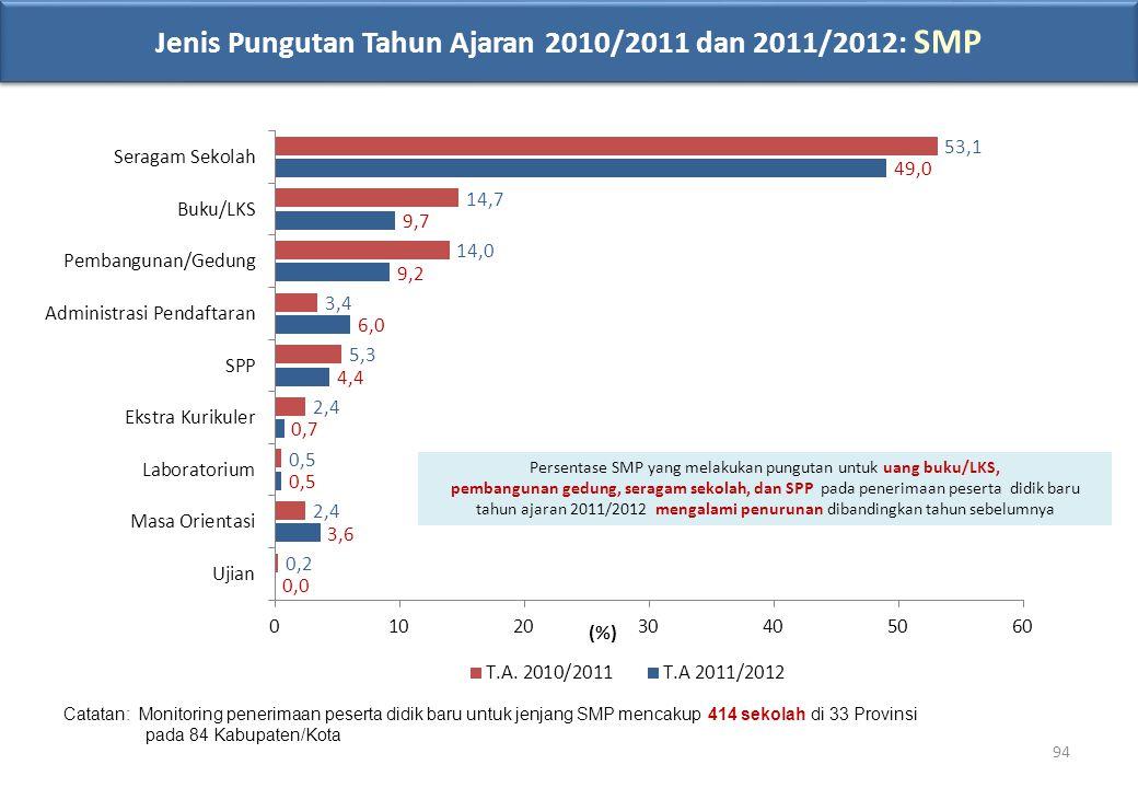 Jenis Pungutan Tahun Ajaran 2010/2011 dan 2011/2012: SMP