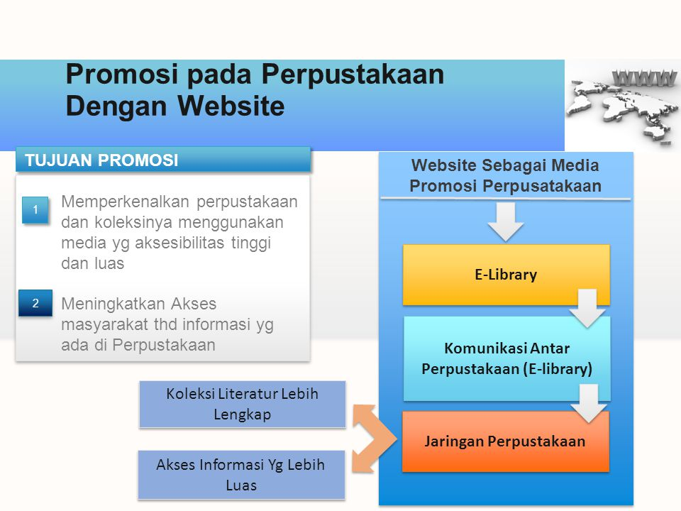 Promosi pada Perpustakaan Dengan Website