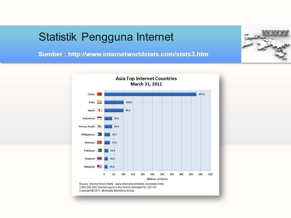Statistik Pengguna Internet