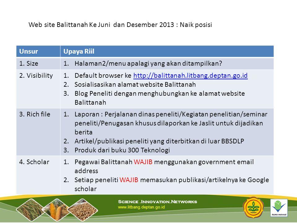 Web site Balittanah Ke Juni dan Desember 2013 : Naik posisi Unsur