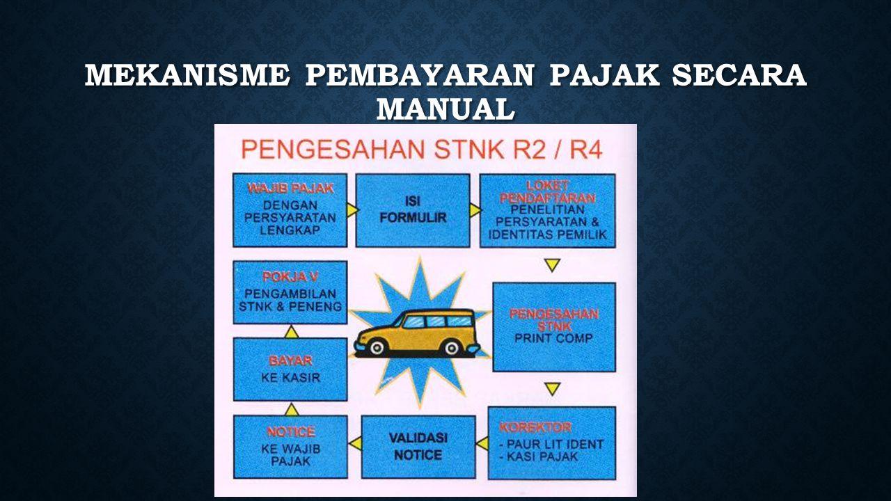 Mekanisme Pembayaran Pajak secara Manual
