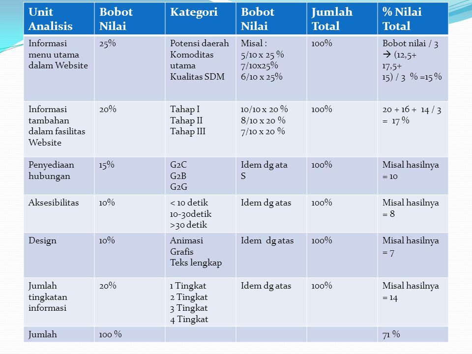 Unit Analisis Bobot Nilai Kategori Jumlah Total % Nilai Total