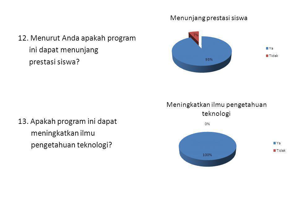 12. Menurut Anda apakah program ini dapat menunjang prestasi siswa. 13