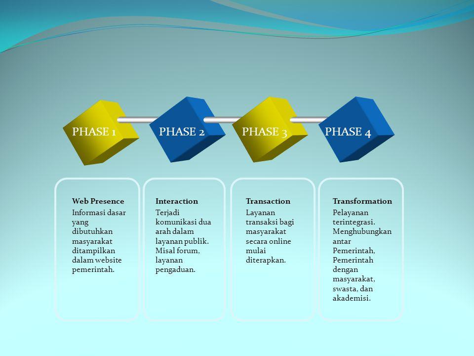 PHASE 1 PHASE 2 PHASE 3 PHASE 4 Web Presence
