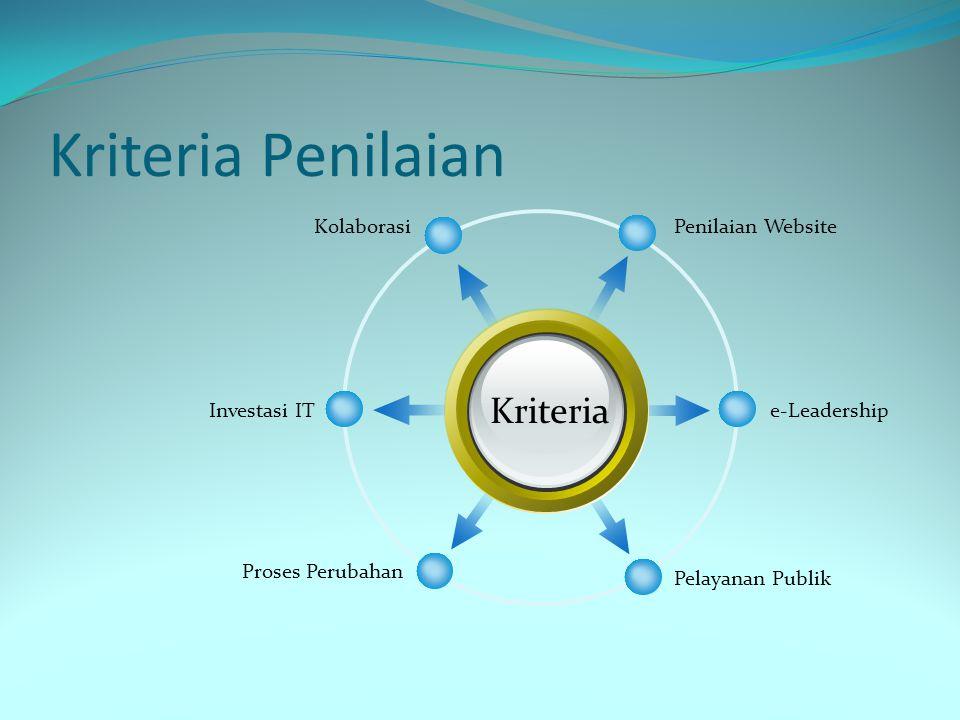 Kriteria Penilaian Kriteria Kolaborasi Penilaian Website Investasi IT