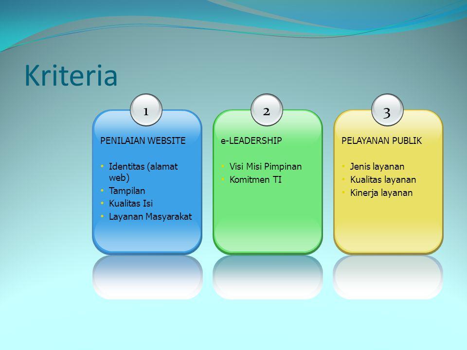 Kriteria 1 2 3 PENILAIAN WEBSITE Identitas (alamat web) Tampilan