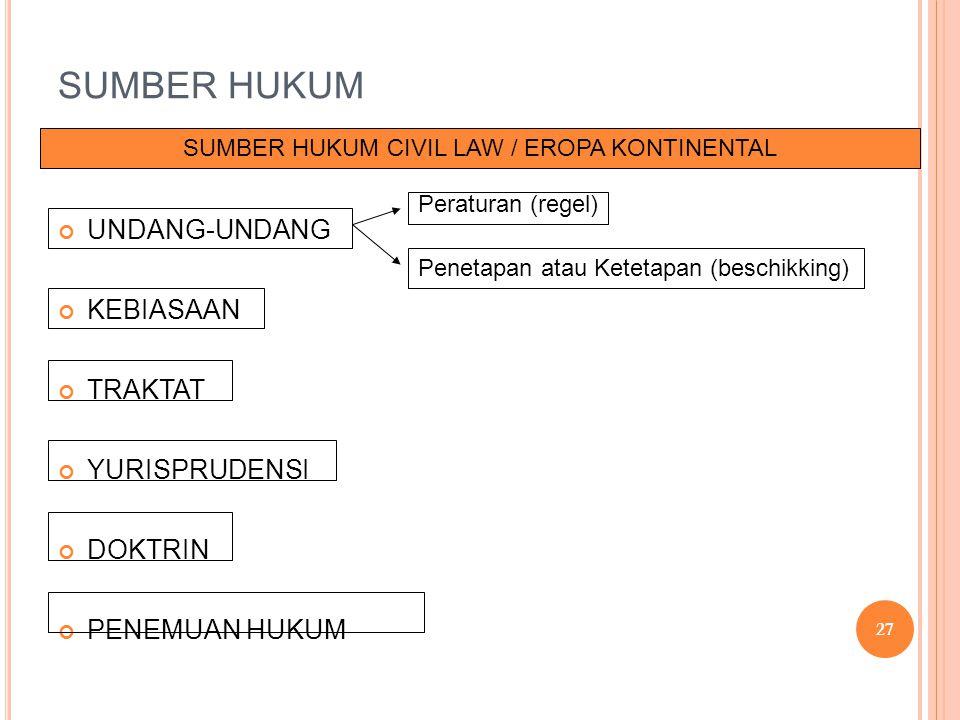 SUMBER HUKUM CIVIL LAW / EROPA KONTINENTAL