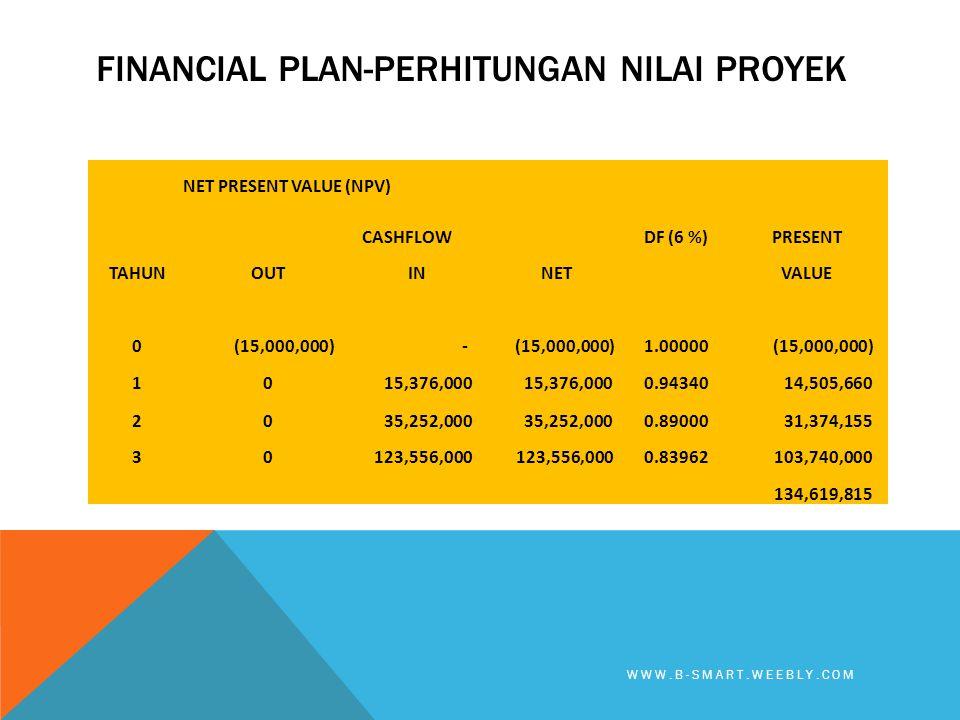 Financial plan-PERHITUNGAN NILAI PROYEK