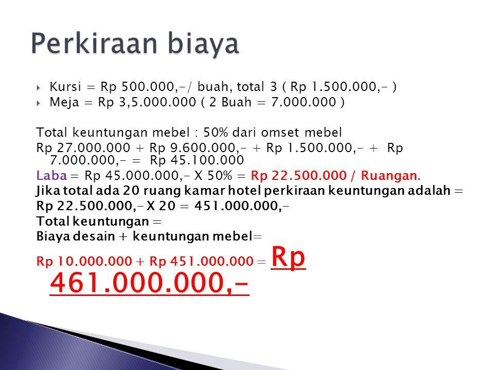Perkiraan biaya Kursi = Rp 500.000,-/ buah, total 3 ( Rp 1.500.000,- )