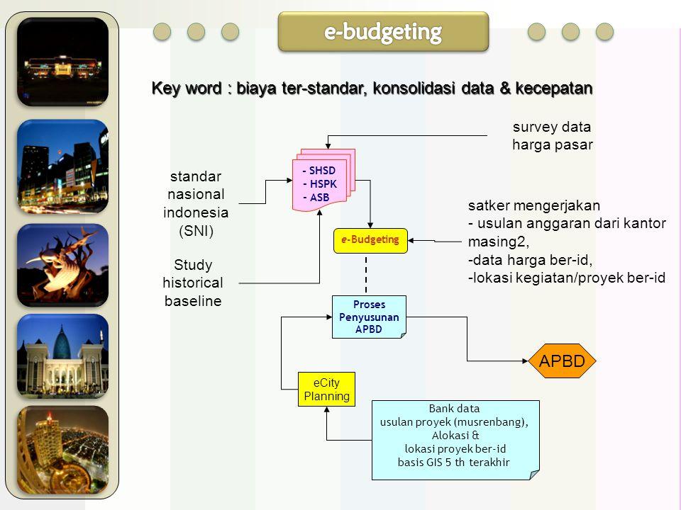 e-budgeting Key word : biaya ter-standar, konsolidasi data & kecepatan