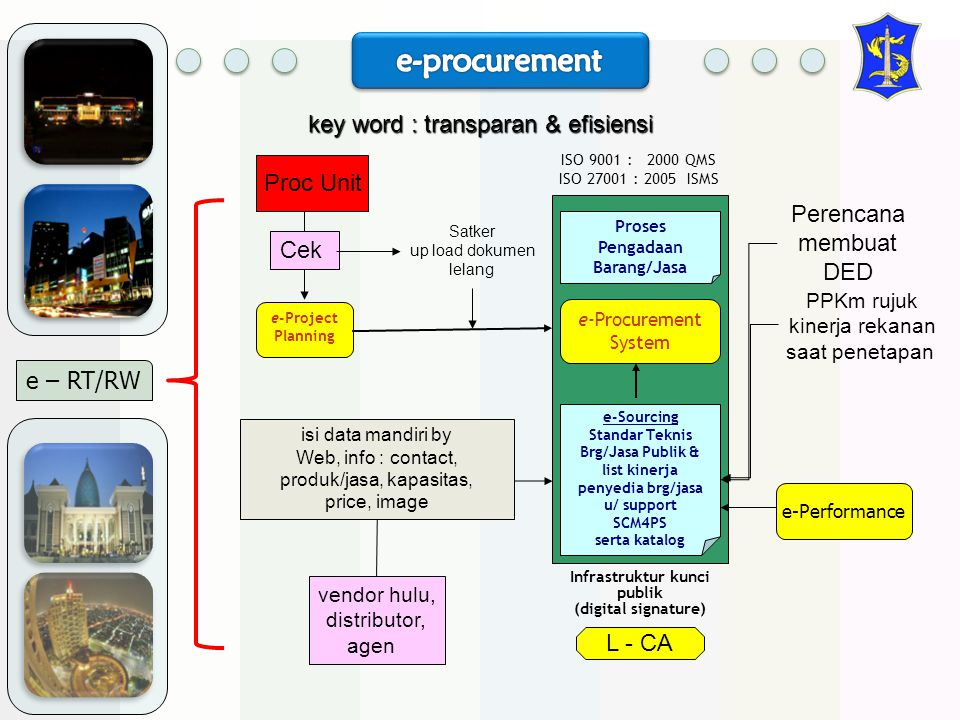 e-procurement key word : transparan & efisiensi Proc Unit Perencana