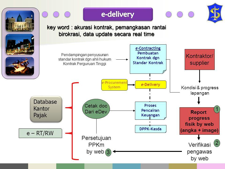 e-delivery e-Delivery. e-Contracting Pembuatan Kontrak dgn Standar Kontrak. Proses Pencairan Keuangan.