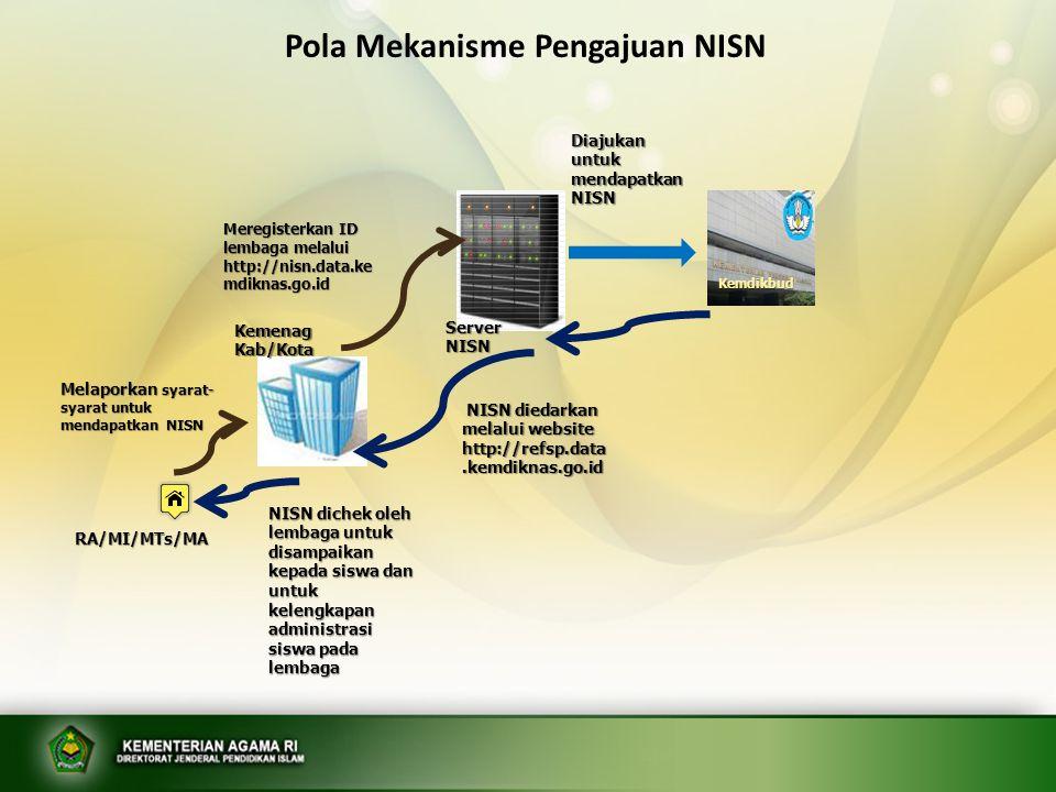 Pola Mekanisme Pengajuan NISN