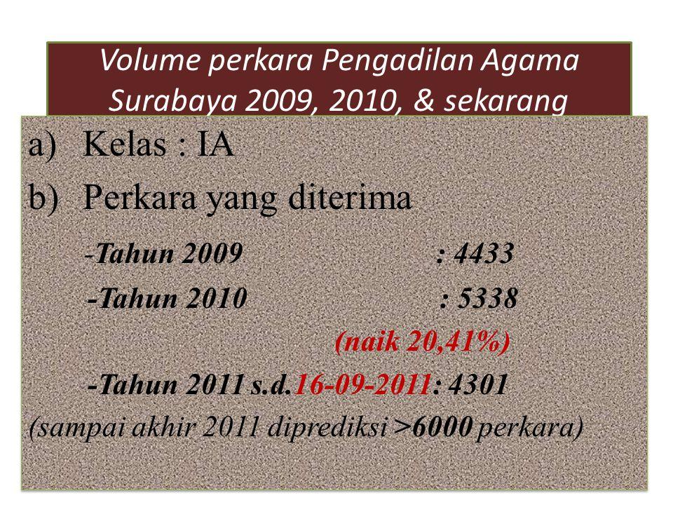 Volume perkara Pengadilan Agama Surabaya 2009, 2010, & sekarang