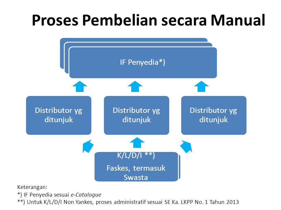 Proses Pembelian secara Manual