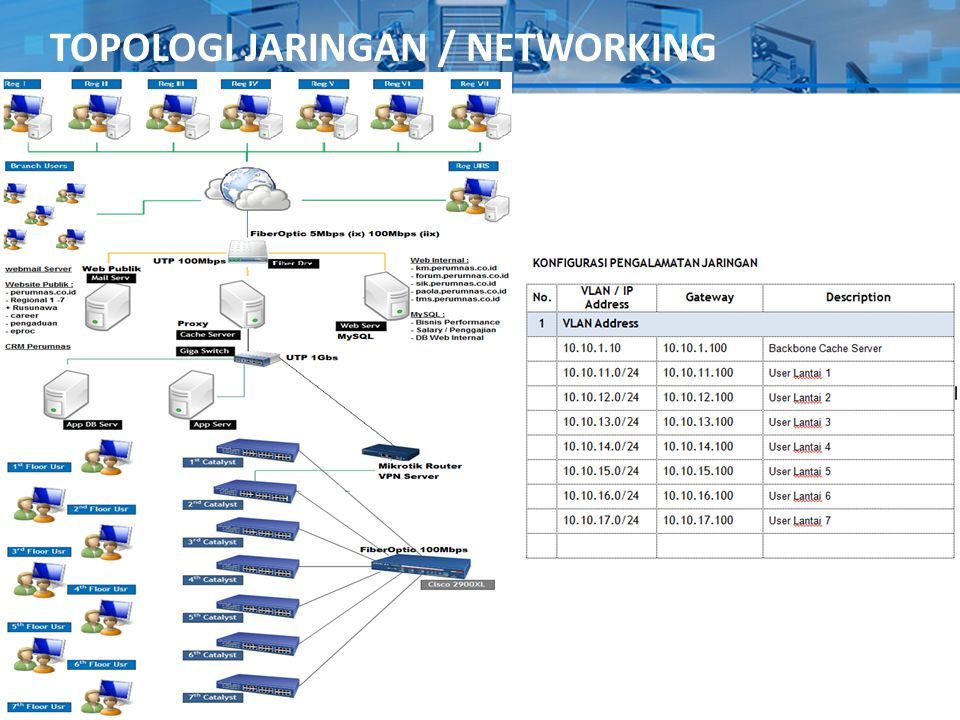 TOPOLOGI JARINGAN / NETWORKING