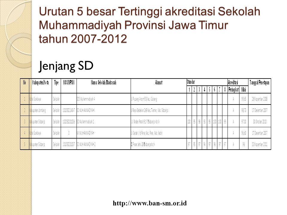 Urutan 5 besar Tertinggi akreditasi Sekolah Muhammadiyah Provinsi Jawa Timur tahun 2007-2012