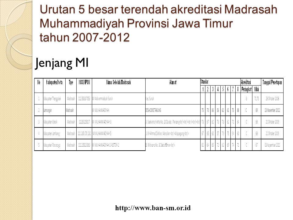 Urutan 5 besar terendah akreditasi Madrasah Muhammadiyah Provinsi Jawa Timur tahun 2007-2012