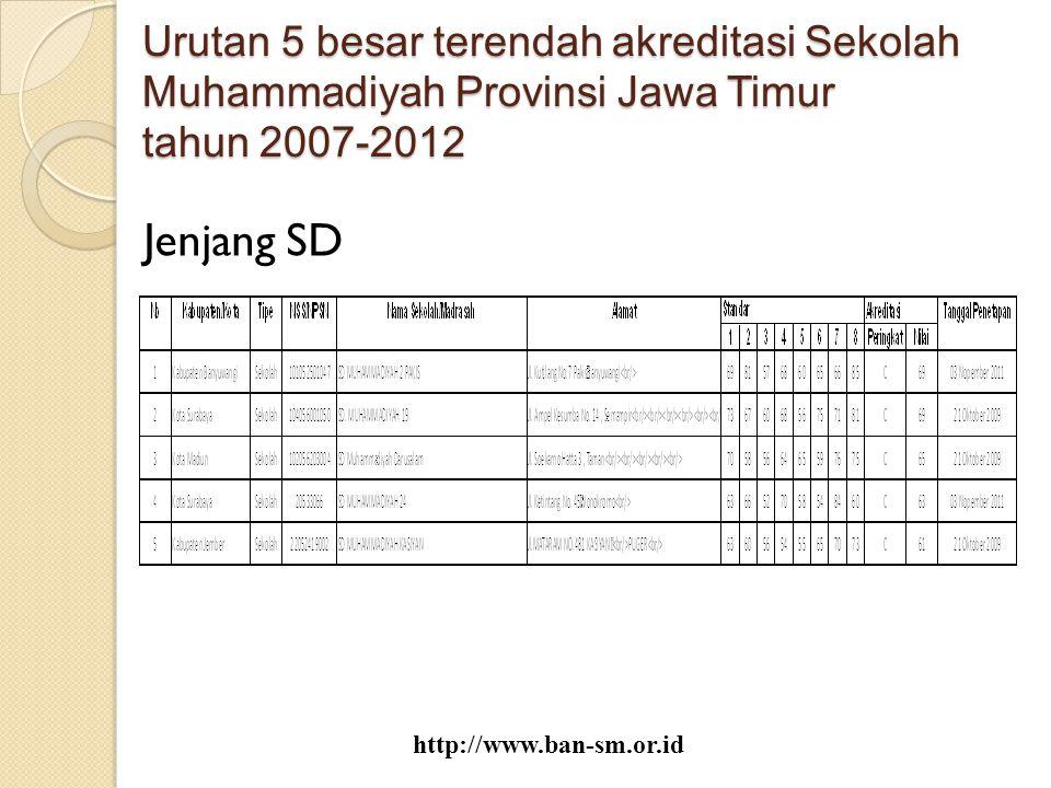 Urutan 5 besar terendah akreditasi Sekolah Muhammadiyah Provinsi Jawa Timur tahun 2007-2012