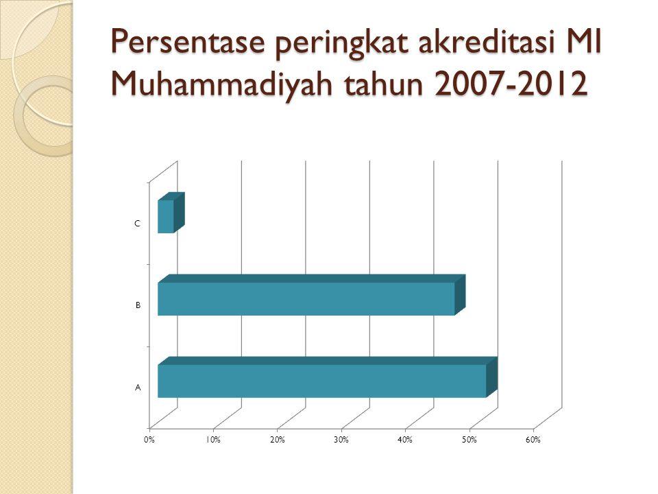 Persentase peringkat akreditasi MI Muhammadiyah tahun 2007-2012