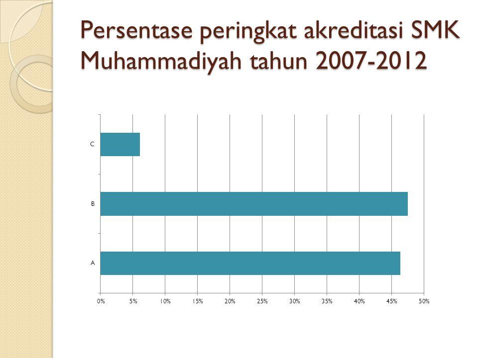 Persentase peringkat akreditasi SMK Muhammadiyah tahun 2007-2012