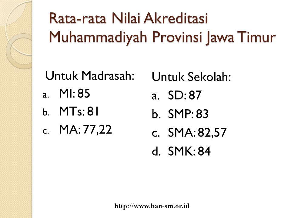 Rata-rata Nilai Akreditasi Muhammadiyah Provinsi Jawa Timur