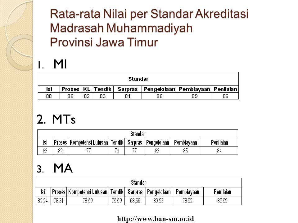Rata-rata Nilai per Standar Akreditasi Madrasah Muhammadiyah Provinsi Jawa Timur