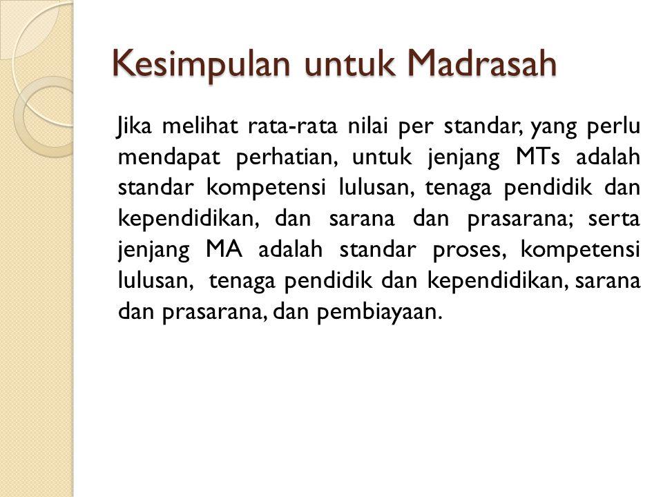 Kesimpulan untuk Madrasah