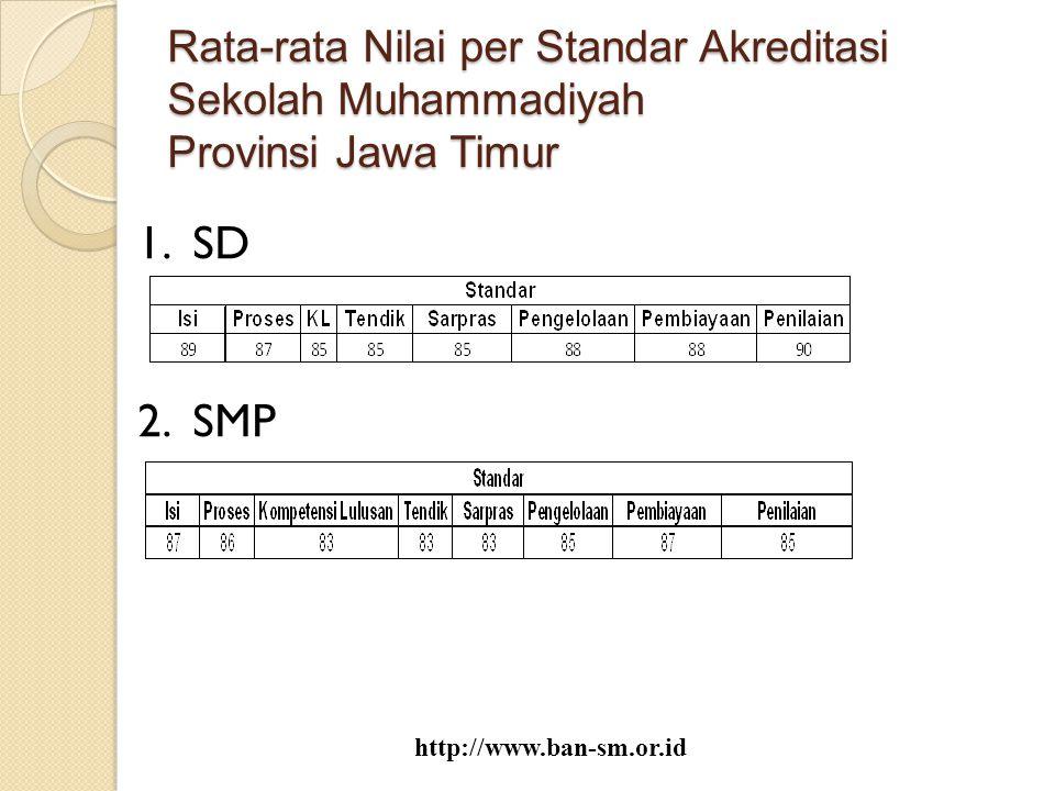 Rata-rata Nilai per Standar Akreditasi Sekolah Muhammadiyah Provinsi Jawa Timur