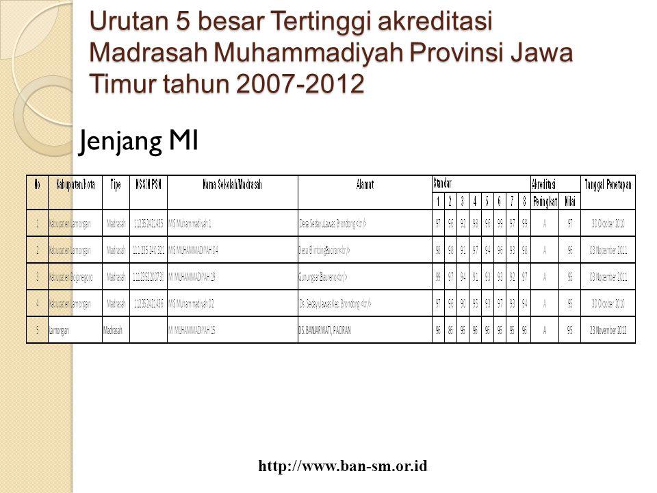 Urutan 5 besar Tertinggi akreditasi Madrasah Muhammadiyah Provinsi Jawa Timur tahun 2007-2012