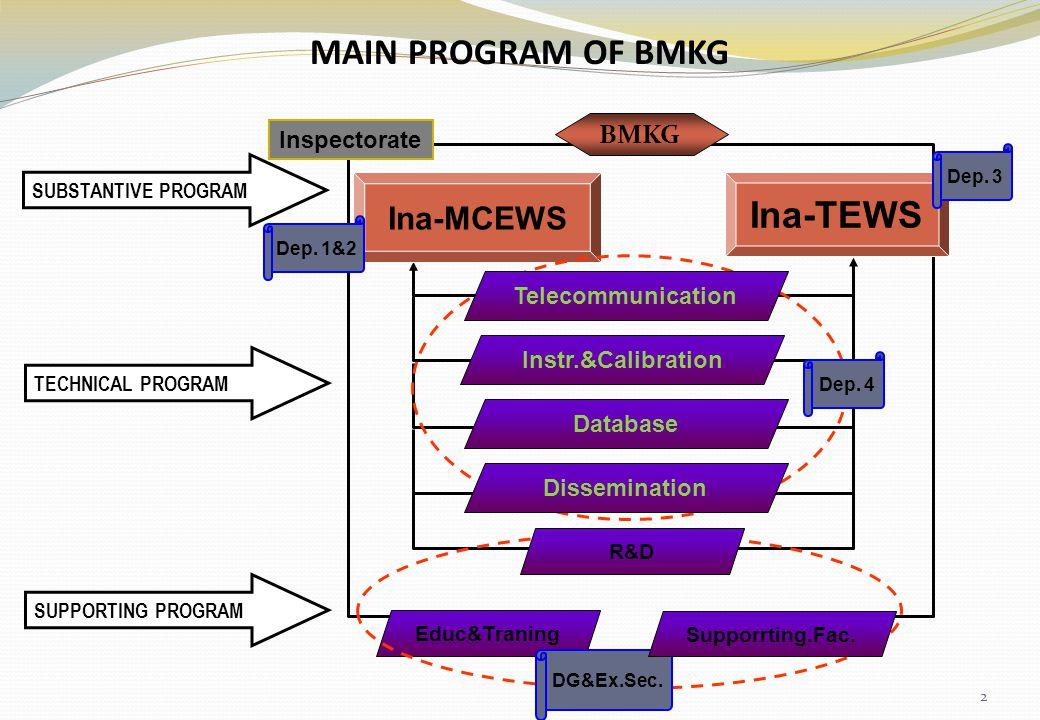 MAIN PROGRAM OF BMKG Ina-TEWS Ina-MCEWS BMKG Inspectorate