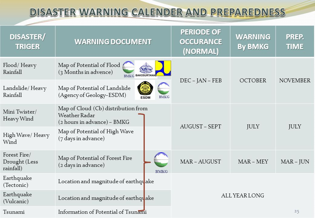 DISASTER WARNING CALENDER AND PREPAREDNESS
