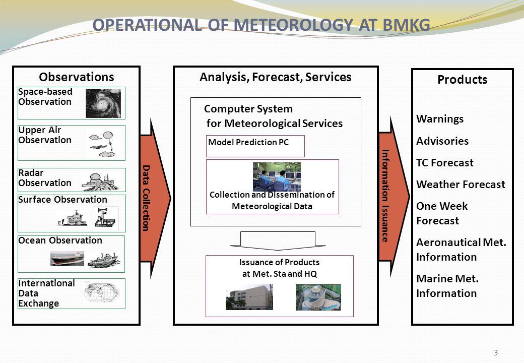 OPERATIONAL OF METEOROLOGY AT BMKG