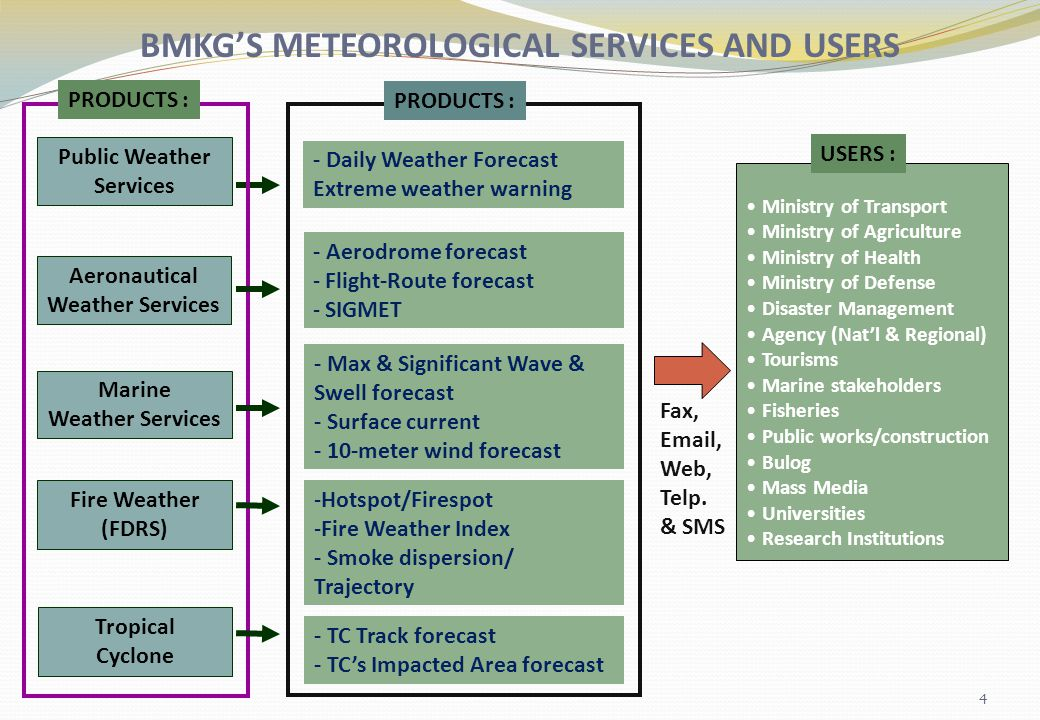 BMKG'S METEOROLOGICAL SERVICES AND USERS