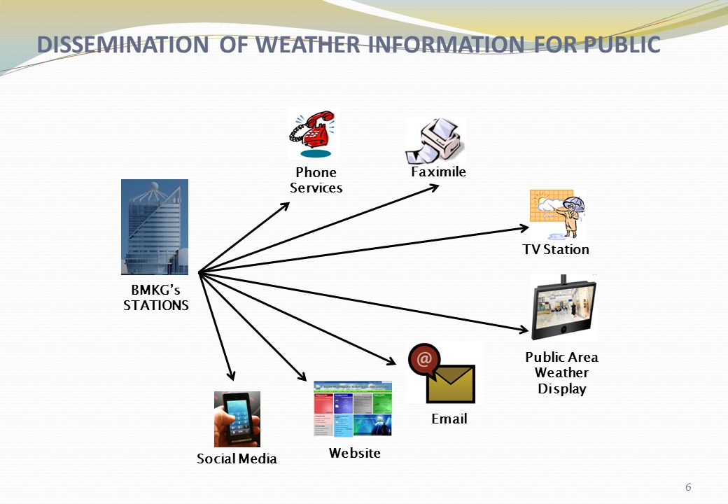 DISSEMINATION OF WEATHER INFORMATION FOR PUBLIC