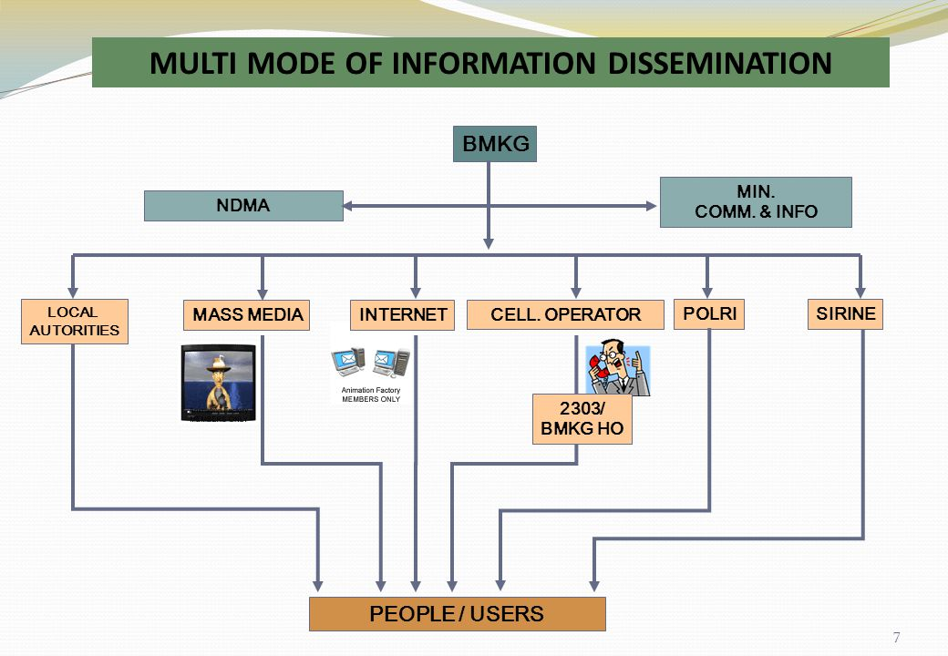 MULTI MODE OF INFORMATION DISSEMINATION
