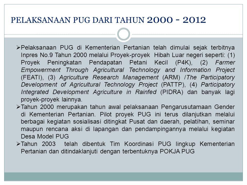 PELAKSANAAN PUG DARI TAHUN 2000 - 2012