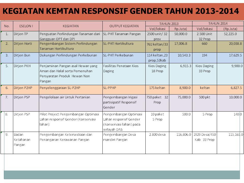 KEGIATAN KEMTAN RESPONSIF GENDER TAHUN 2013-2014