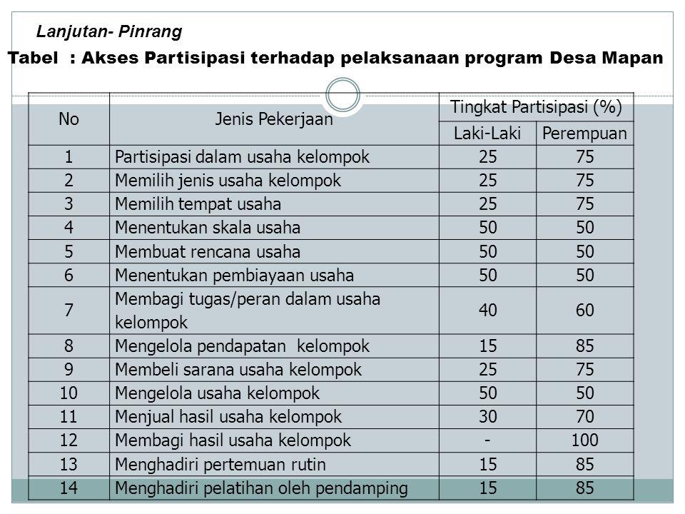 Tingkat Partisipasi (%)
