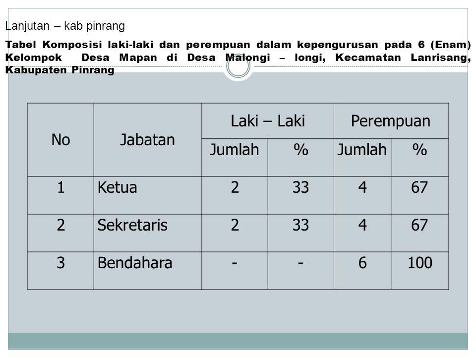 No Jabatan Laki – Laki Perempuan Jumlah % 1 Ketua 2 33 4 67 Sekretaris