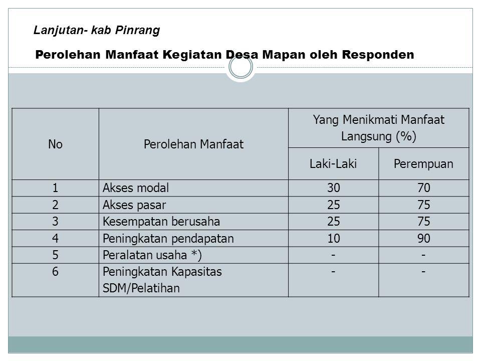Yang Menikmati Manfaat Langsung (%)