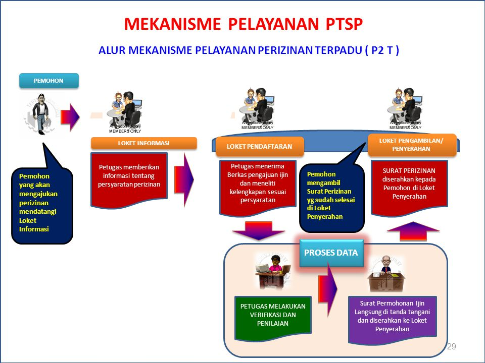 MEKANISME PELAYANAN PTSP